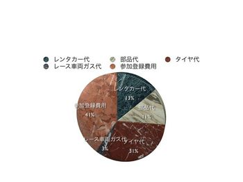 2011joytaigurafu.001.jpg